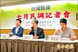 台灣智庫民調》就任2個月 蔡英文滿意度49.1%