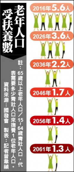 人口老化嚴重 45年後1.3青壯養1老