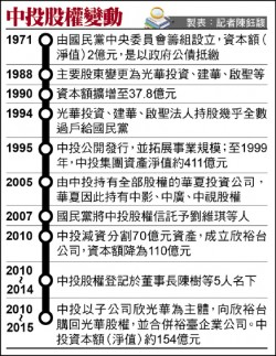 中投、欣裕台聽證會》黨產會:國民黨正當收入 不足支付支出
