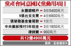 黨產會解凍12.5億 讓國民黨發資遣費