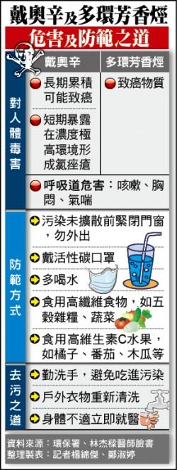 環局檢測落塵無毒 採樣送驗有無戴奧辛