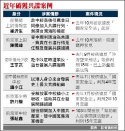保防法草案出爐 洩密中國最少判7年