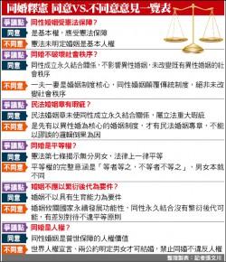 大法官提不同意見 吳陳鐶:全民公投