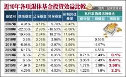 數字會說話》退休基金績效 平均都不到4%
