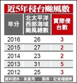 氣象局估今年21~25颱 4個侵台