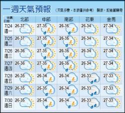 群颱競舞 週五恐影響台灣
