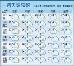 台北發燒37.9度 未來一週全台高溫悶熱