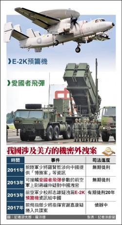 台灣能否保護敏感科技 美國防官員再度質疑