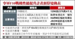 F16強化火力 加碼196億升級