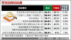 民調︰54%挺修法 僅28%反對