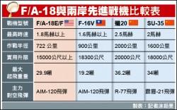 我想買F/A-18? 空軍:參酌整體規劃