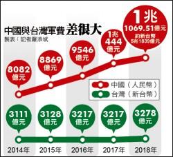 中國今年軍費逾5兆台幣 兩岸軍力加速失衡