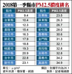首季PM2.5排名 高雄最高、台中改善第一/高雄34.9微克 是花蓮9.4微克的3.7倍