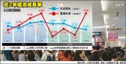 主計總處︰今年GDP上修至2.6