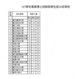 大學碩博班招中生今放榜   招生率不減反增達88%