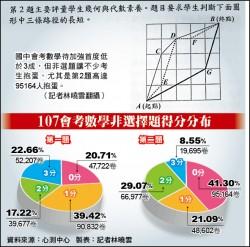 國中會考數學 待加強首低於3成