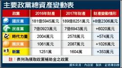 國民黨資產189億元 最有錢政黨