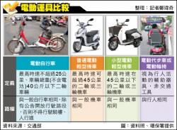 電動獨輪車 不能上騎樓、人行道