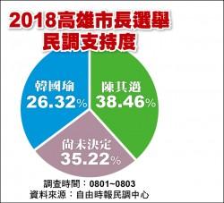 高雄市長選戰 民調顯示藍綠歸隊