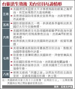 台旅法三月生效後… 台逾10部長 赴華府拜會官員