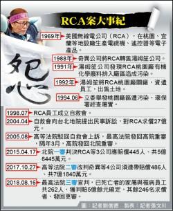 RCA工殤案 262人獲賠5億定讞