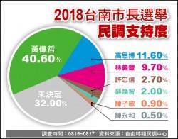 台南市長選舉本報民調 黃偉哲40.6% 高思博11.6%
