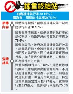 謠言終結站》前瞻基建執行率30.15%?國發會︰預算執行率應為75.6%
