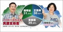 彰化縣長選舉 本報民調// 魏明谷31.31% 王惠美30.52%