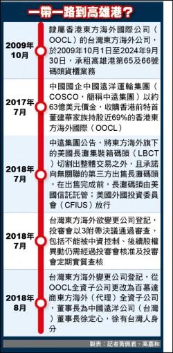 中國「一帶一路」殺進高雄港?現行法令難堵