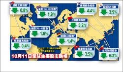 美股帶衰 全球臉綠 中國千股跌停