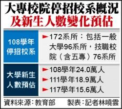 少子化海嘯!大專校院172系所明年停招/111學年新生預估跌破20萬 117學年只剩15.6萬人