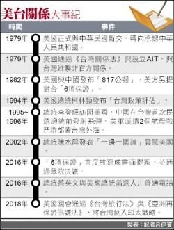 台灣關係法邁入40週年 卜睿哲︰台美共同利益趨向一致