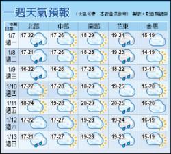 北部今起到週三濕涼 低溫探14度