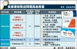 問題原料高血壓藥 近8成來自中國