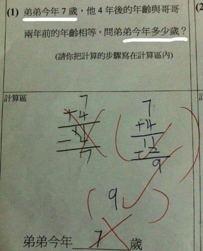 100%答錯!數學題「弟弟今年7歲」…求弟弟今年幾歲