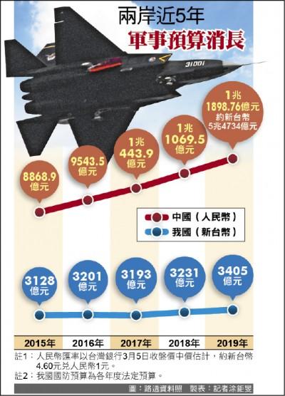 兩岸軍力加速失衡// 中國今年軍費5.4兆 台灣16倍