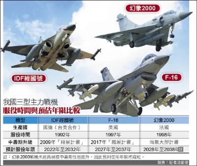 我3型主力戰機 均服役逾20年