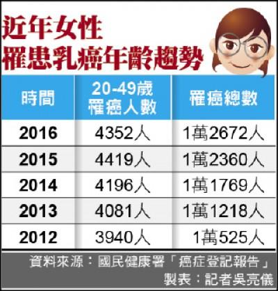 乳癌年輕化 台灣40%不到50歲