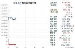 台股驚驚漲 市場信心增指數向上攻堅