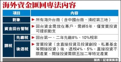 海外資金匯回「直接投資」 稅率減半 不限產業