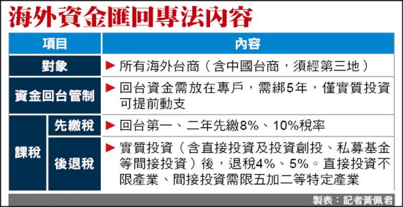 海外資金匯回「直接投資」 稅率減半、不限產業