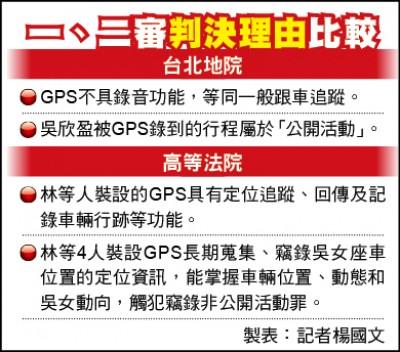 林知延GPS跟監吳欣盈 無罪逆轉改判拘役20天