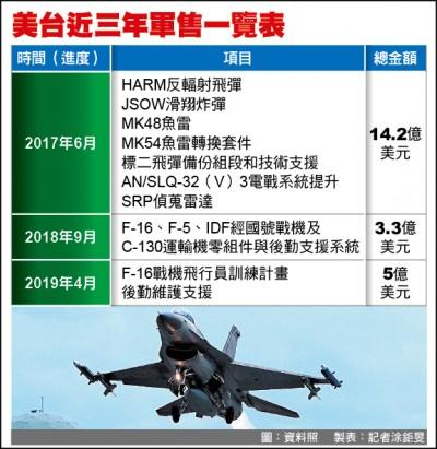抗共軍擾台 美宣布對台154億軍售