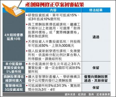 產創優惠延長 估帶動GDP年增7400億