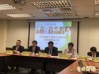 台灣制憲基金會民調:柯韓或柯郭參選  賴均小贏蔡