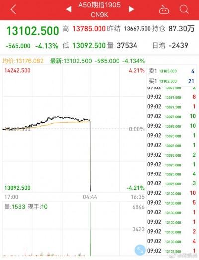 川普血洗中國!股民抓到跳水瞬間罵:神經病般的股市