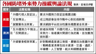 中國勢力滲透 歐美立法防堵
