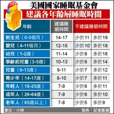 美日研究︰睡不夠、午睡長 肥胖機率倍增