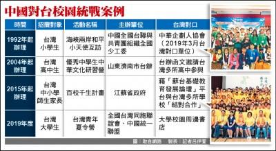 透過校園周邊書店接觸大學生 學者:中國統戰已「內地化」