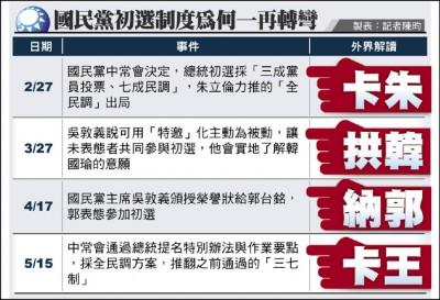 國民黨初選敲定 王:不認同不接受